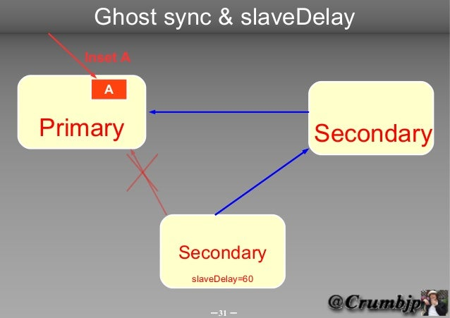 Ghost sync & slaveDelay   Inset A      APrimary                       Secondary             Secondary              slaveDe...