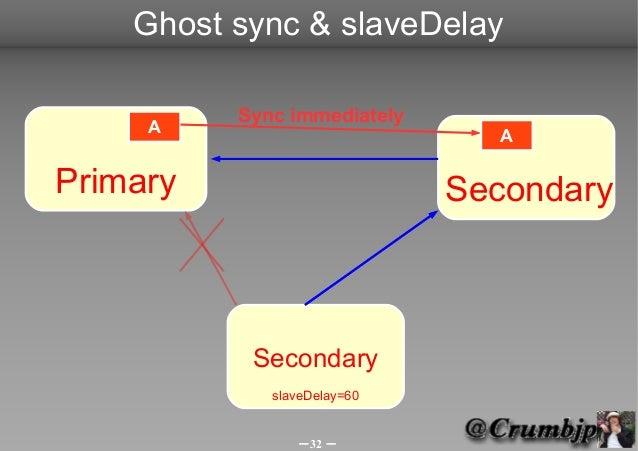 Ghost sync & slaveDelay          Sync immediately     A                         APrimary                      Secondary   ...