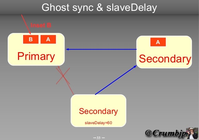 Ghost sync & slaveDelay  Inset B  B    A                        APrimary                       Secondary             Secon...