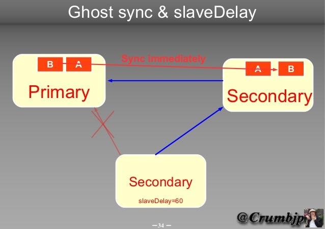 Ghost sync & slaveDelay            Sync immediately  B   A                          A   BPrimary                        Se...