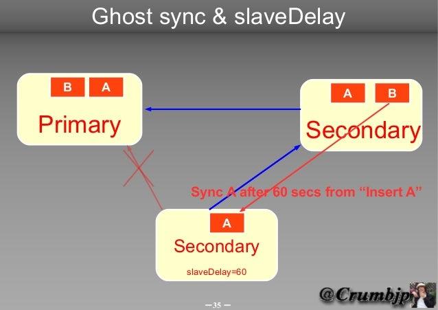 Ghost sync & slaveDelay  B   A                              A      BPrimary                        Secondary              ...