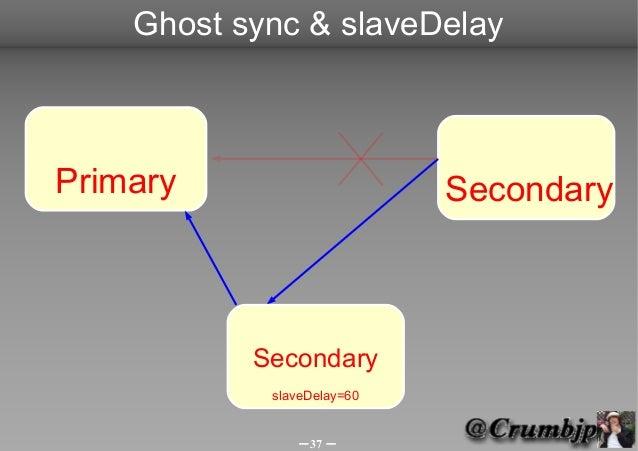 Ghost sync & slaveDelayPrimary                     Secondary           Secondary            slaveDelay=60               -3...