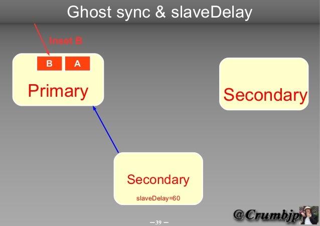Ghost sync & slaveDelay  Inset B  B    APrimary                       Secondary             Secondary              slaveDe...