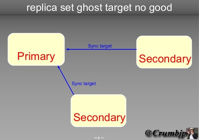 replica set ghost target no good                 Sync targetPrimary                        Secondary          Sync target ...