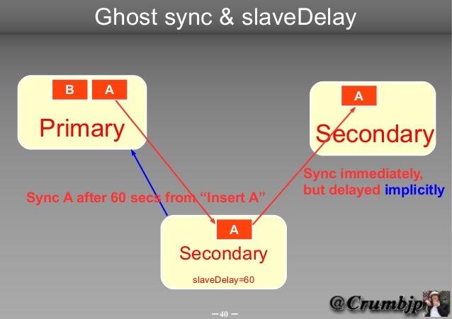 Ghost sync & slaveDelay     B     A                                    A Primary                                  Secondar...