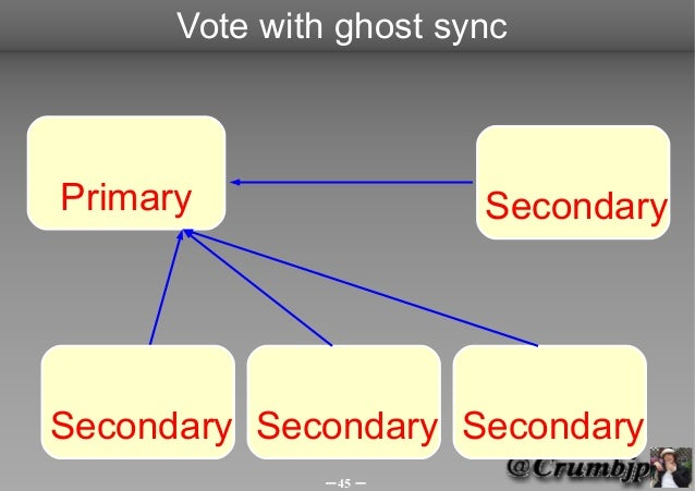 Vote with ghost syncPrimary                 SecondarySecondary Secondary Secondary              -45 -