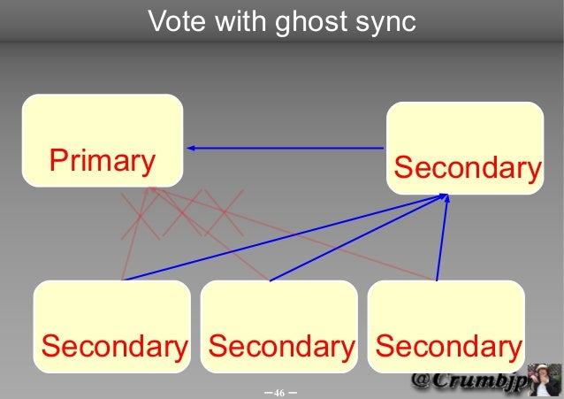 Vote with ghost syncPrimary                 SecondarySecondary Secondary Secondary              -46 -