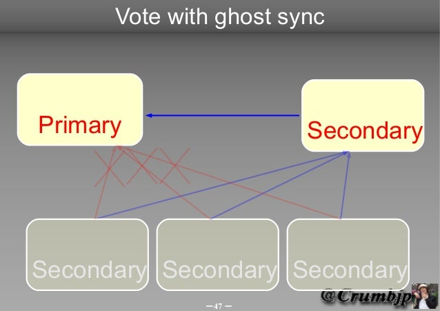 Vote with ghost syncPrimary                 SecondarySecondary Secondary Secondary              -47 -