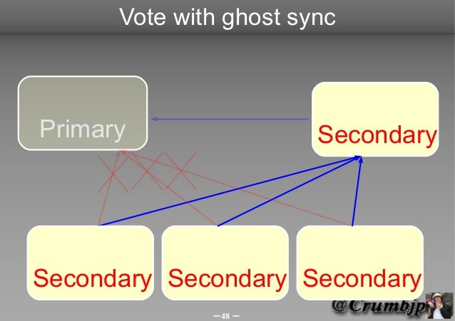 Vote with ghost syncPrimary                 SecondarySecondary Secondary Secondary              -48 -