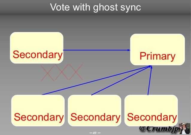 Vote with ghost syncSecondary                PrimarySecondary Secondary Secondary              -49 -