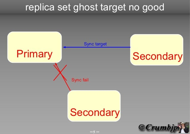 replica set ghost target no good                 Sync targetPrimary                        Secondary           Sync fail  ...
