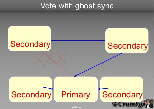 Vote with ghost syncSecondary               SecondarySecondary   Primary   Secondary              -50 -