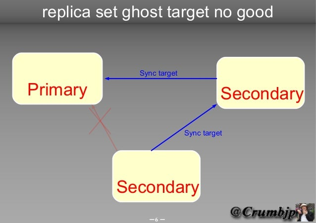 replica set ghost target no good              Sync targetPrimary                               Secondary                  ...