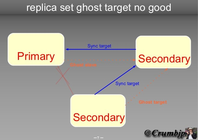 replica set ghost target no good                 Sync targetPrimary                                  Secondary          Gh...