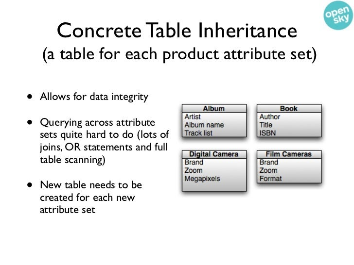 Concrete Table Inheritance    (a table for each product attribute set)•   Allows for data integrity•   Querying across att...