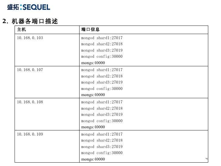 2 . 机器各端口描述 主机 端口信息 10.168.0.103 mongod shard1:27017 mongod shard2:27018 mongod shard3:27019 mongod config:30000 mongs: 4 ...