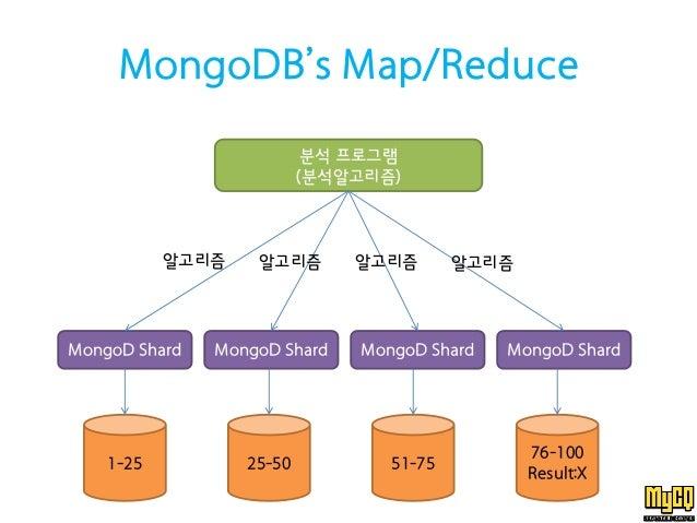 mongodb write performance