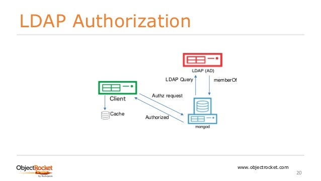 MongoDB - External Authentication