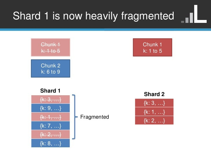 Shard 1 is now heavily fragmented     Chunk 1                  Chunk 1     k: 1 to 5                k: 1 to 5     Chunk 2 ...