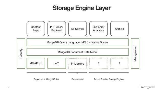 MongoDB World 2015 - A Technical Introduction to WiredTiger