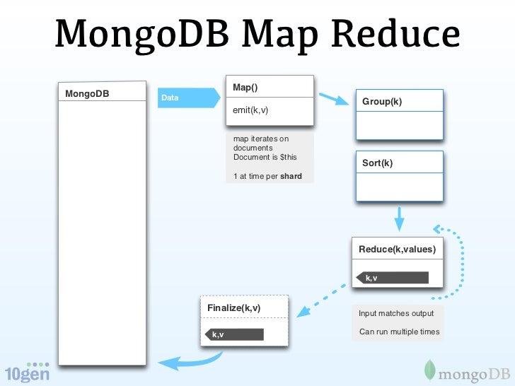 mongodb and hadoop
