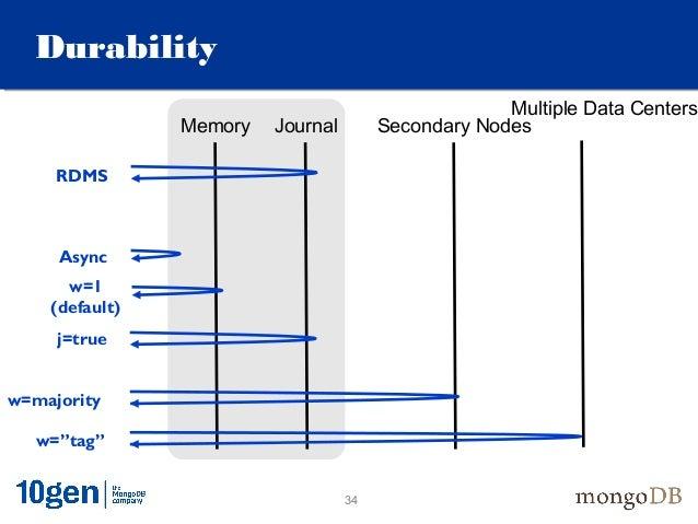 Mongodb Basic Concepts