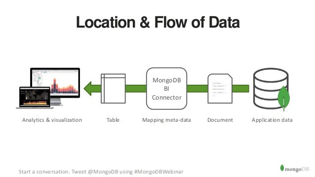 webinar  live data visualisation with tableau and mongodb