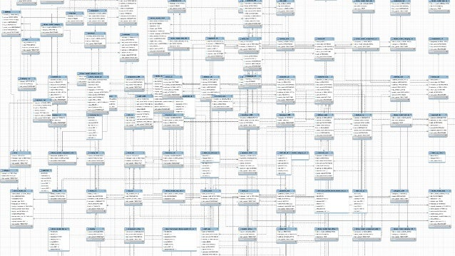 Tabular (Relational) Data Model Related data split across multiple records and tables Document Data Model Related data con...