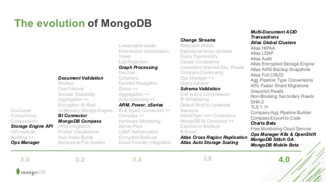 MongoDB's Database as a Service
