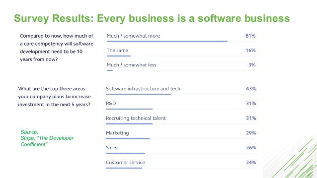 """Survey Results: Every business is a software business Source: Stripe, """"The Developer Coefficient"""""""