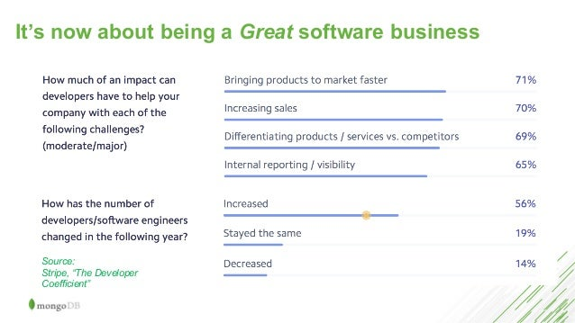 """It's now about being a Great software business Source: Stripe, """"The Developer Coefficient"""""""