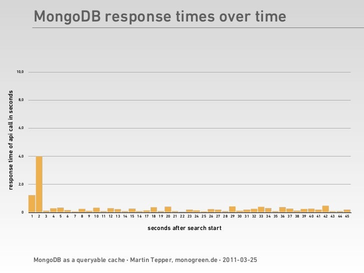 mongodb write performance What is the best nosql database in terms of performance mongodb - scaling write performance for rapid read and write performance and.