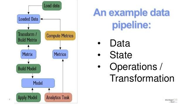 MongoDB Days UK: Using MongoDB and Python for Data Analysis Pipelines