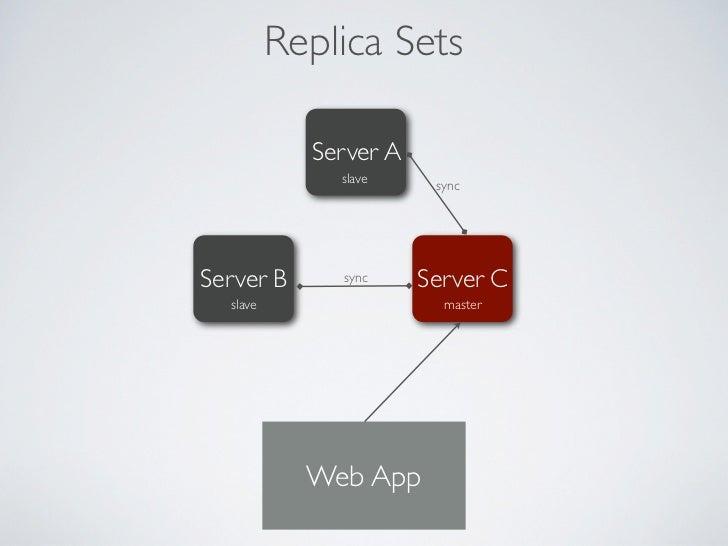 Replica Sets             Server A               slave     syncServer B                Server C  master             Web App