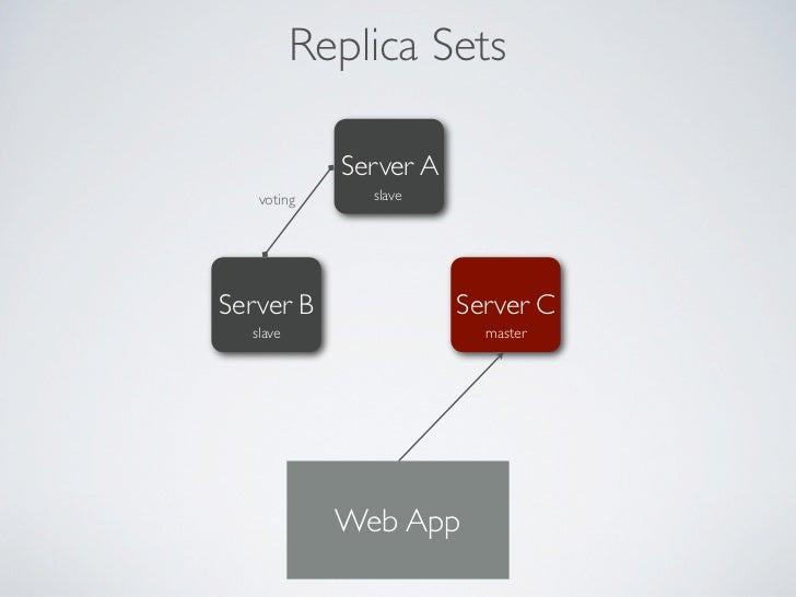Replica Sets             Server A               slave     sync                 syncServer B                Server C  maste...