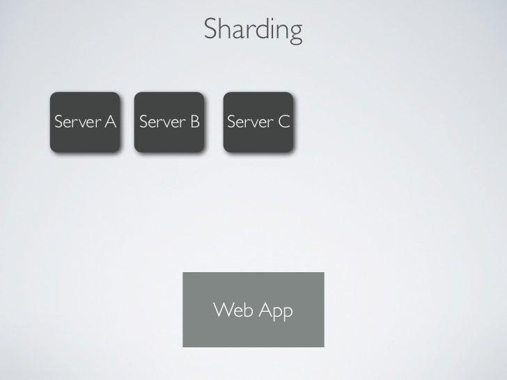Sharding  Server A   Server B      Server C   Server D   Server NConfigConfig                        mongos               We...