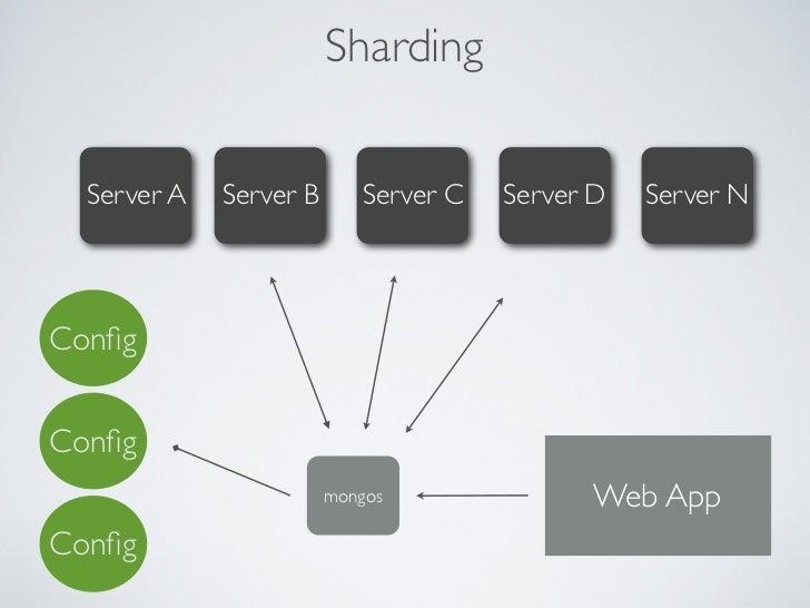 Sharding + Replica Set      mongos        Web App