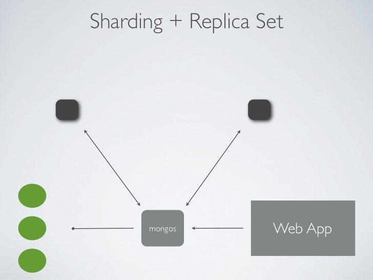 2.0• Journaling habilitado por padrão• Sharding Authentication• Prioridade em nós de Replica Sets• Data center awareness• ...
