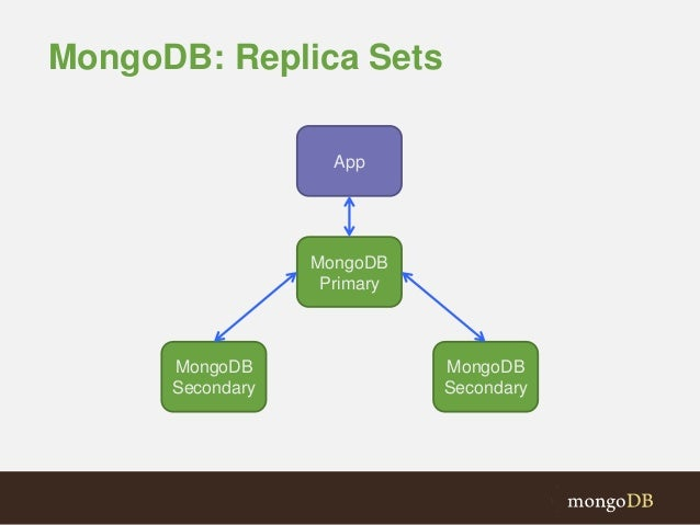 mongodb how to connect to the primary relica