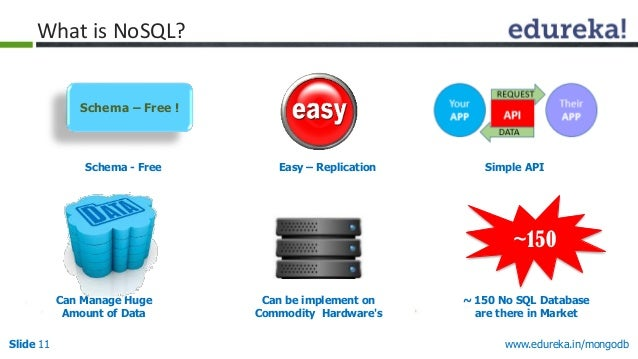 www.edureka.in/mongodbSlide 11 Schema - Free Easy – Replication Simple API Can Manage Huge Amount of Data Can be implement...