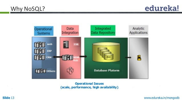 www.edureka.in/mongodbSlide 13 Operational Issues (scale, performance, high availability) Why NoSQL?
