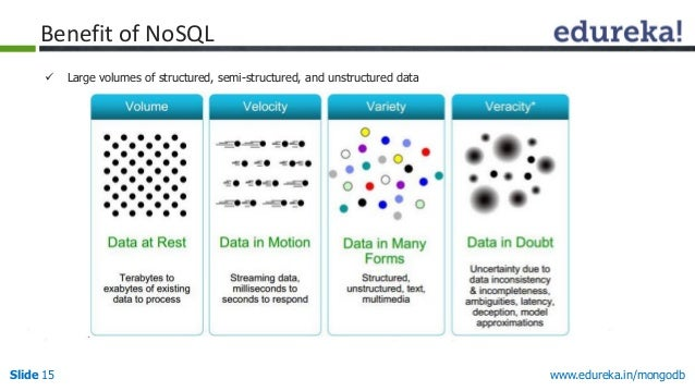 www.edureka.in/mongodbSlide 15  Large volumes of structured, semi-structured, and unstructured data Benefit of NoSQL