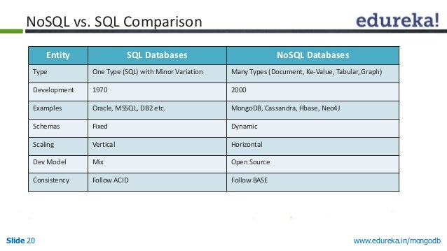 www.edureka.in/mongodbSlide 20 Entity SQL Databases NoSQL Databases Type One Type (SQL) with Minor Variation Many Types (D...