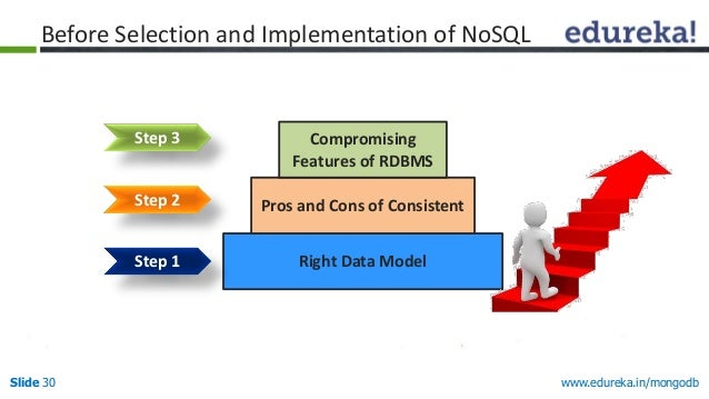 www.edureka.in/mongodbSlide 30 Right Data Model Pros and Cons of Consistent Compromising Features of RDBMS Step 2 Step 3 B...