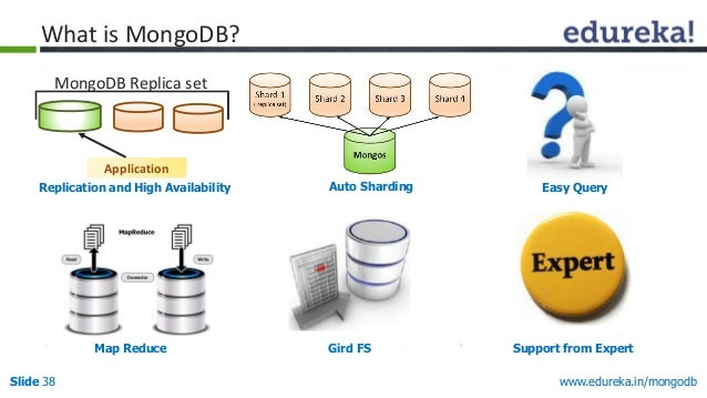 www.edureka.in/mongodbSlide 38 Replication and High Availability Auto Sharding Easy Query Map Reduce Gird FS Support from ...