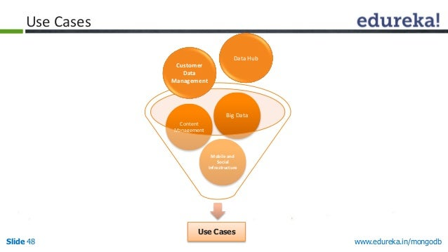 www.edureka.in/mongodbSlide 48 Use Cases Mobile and Social Infrastructure Content Management Big Data Customer Data Manage...