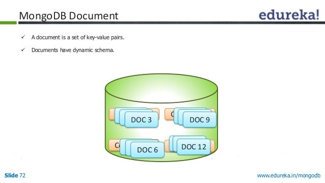 www.edureka.in/mongodbSlide 72  A document is a set of key-value pairs.  Documents have dynamic schema. Collection 1 Col...