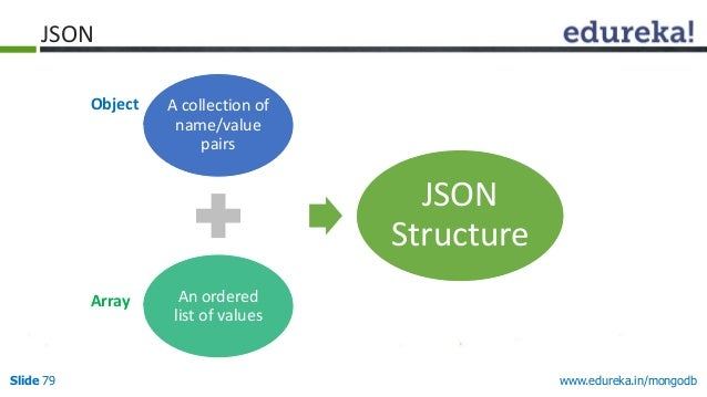 www.edureka.in/mongodbSlide 79 A collection of name/value pairs An ordered list of values JSON Structure Object Array JSON