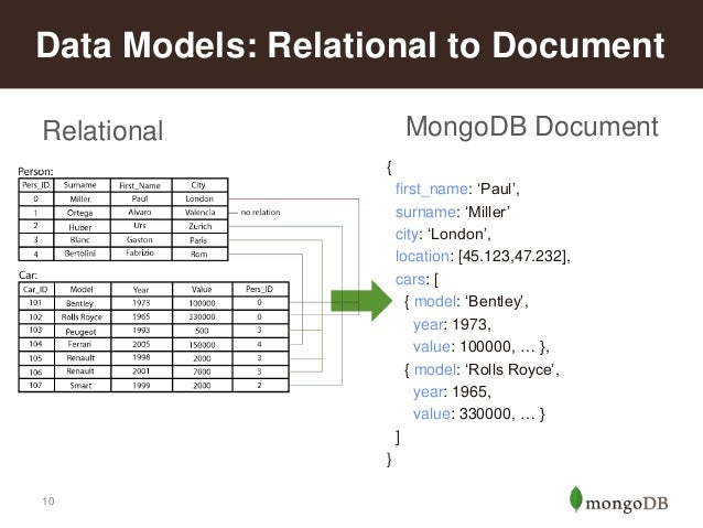 relational database modelling