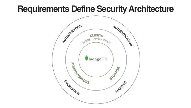 Securing Your Deployment with MongoDB Enterprise